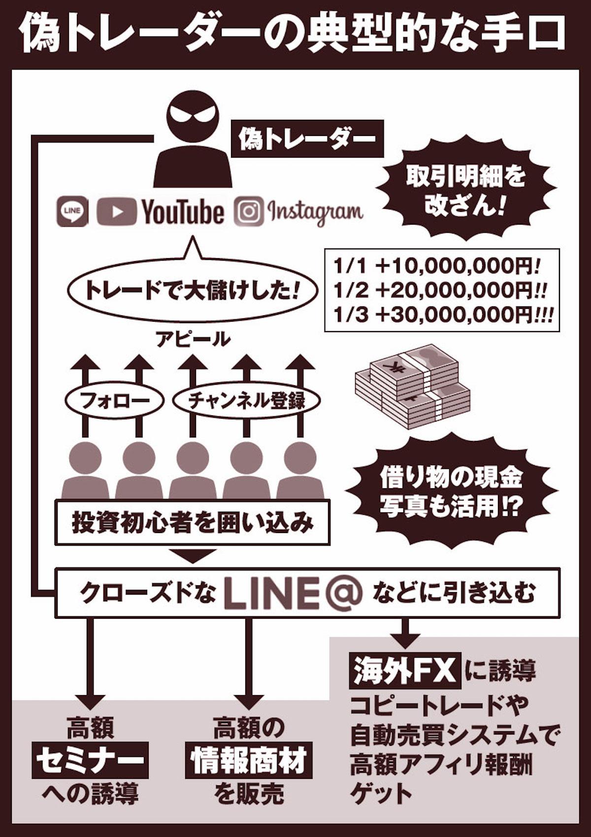 scam - 【最新版】投資系YouTuberおすすめチャンネルランキングまとめ【日本株・米国株・不動産・勢力図】